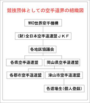 組織図 津山空手道連盟